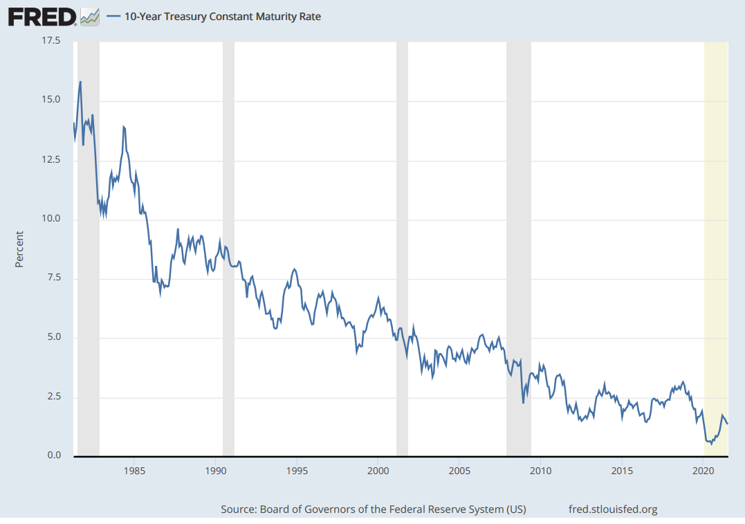 Chart showing the declining 10-year treasury yield over the past 40 years
