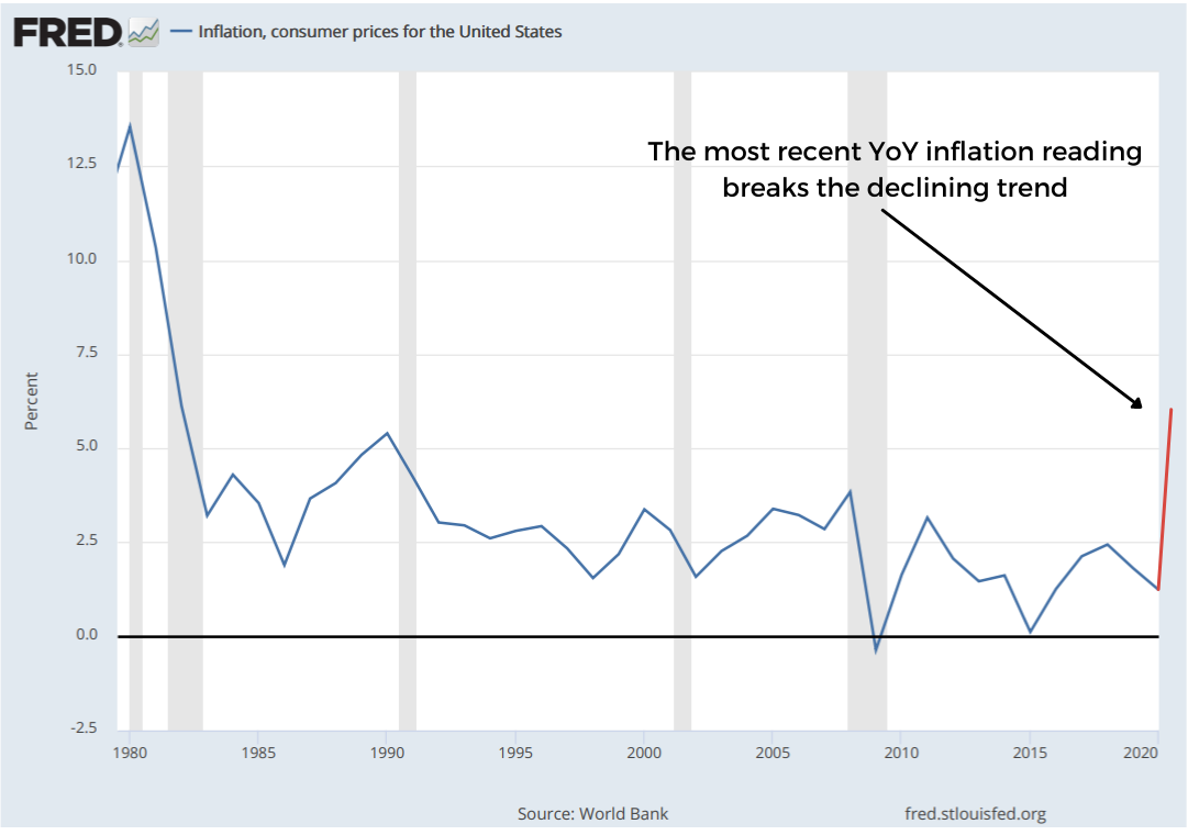 Chart showing the 40-year period of low inflation