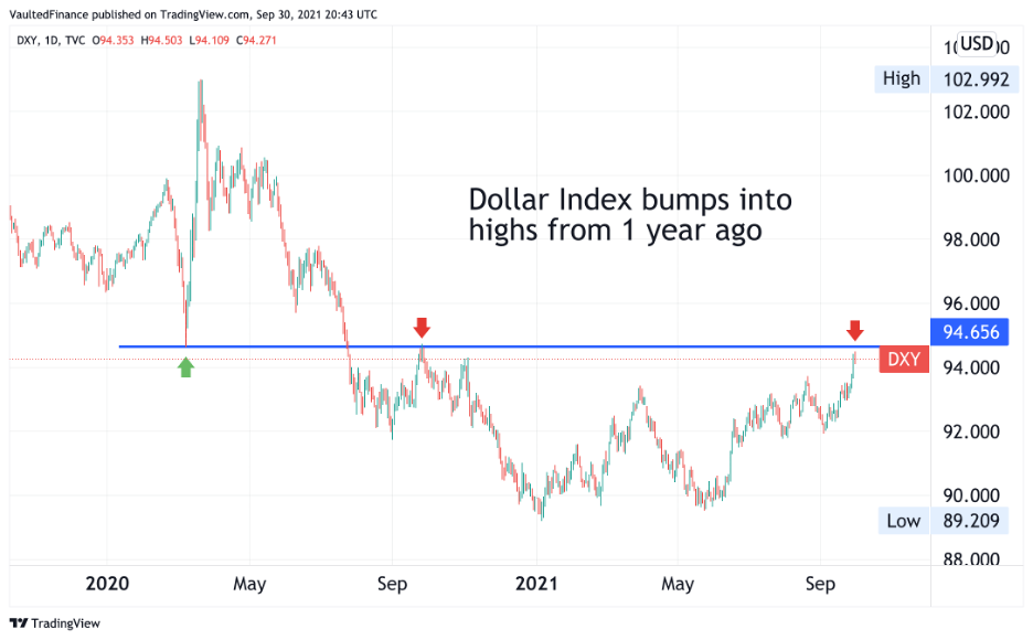 Dollar Index bumps into highs from 1 year ago