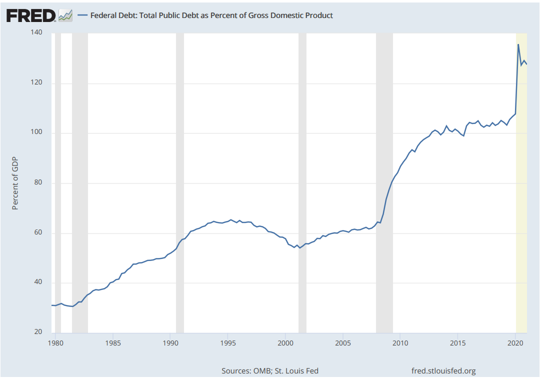 Chart showing the rising trend of public debt to GDP