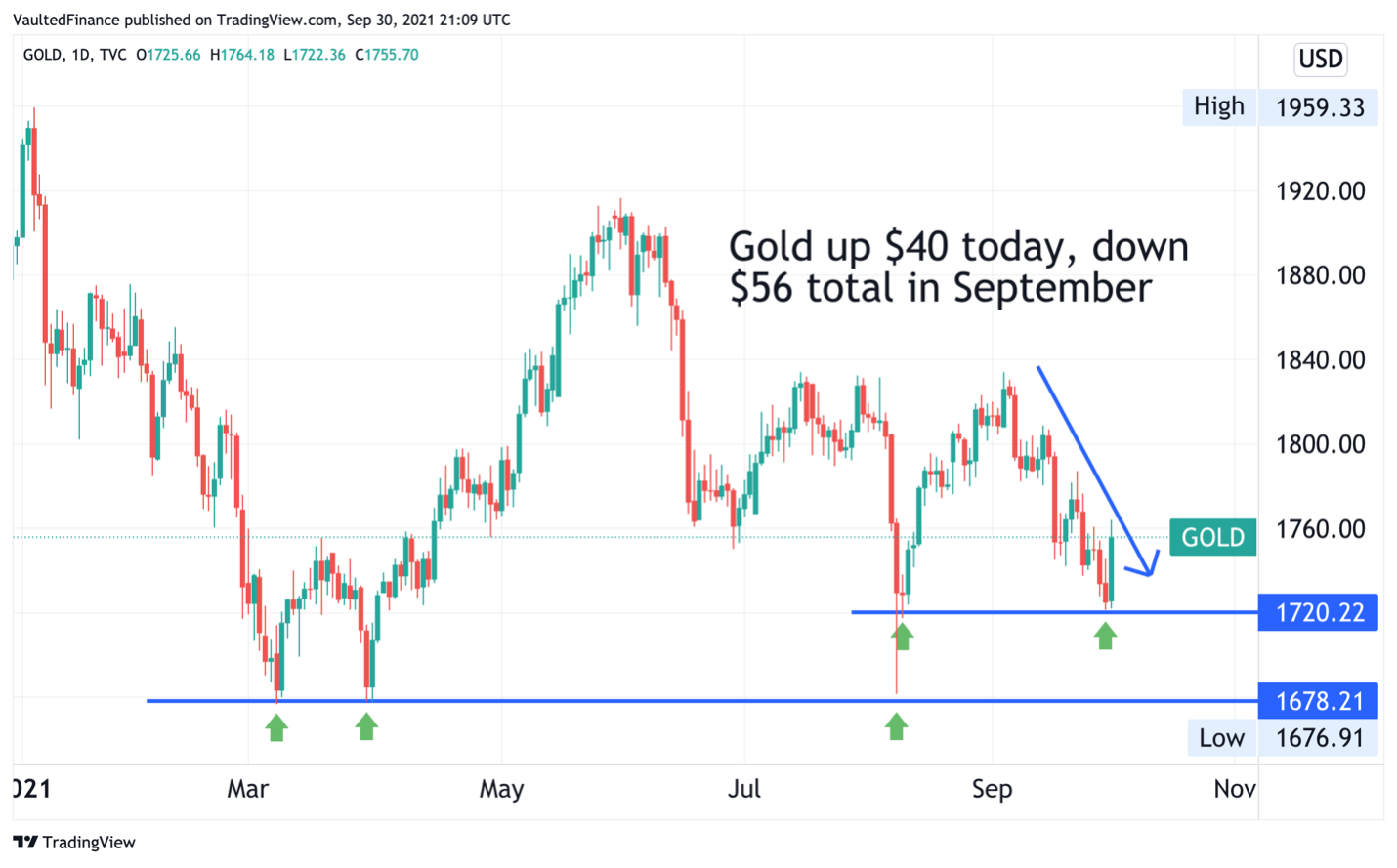 Gold up $40 today